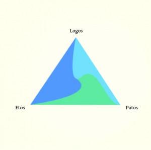 Rethorical triangle